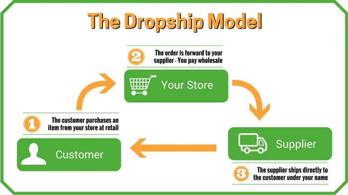Boost Revenue and Make Life Easier with these WooCommerce Dropship Plugins